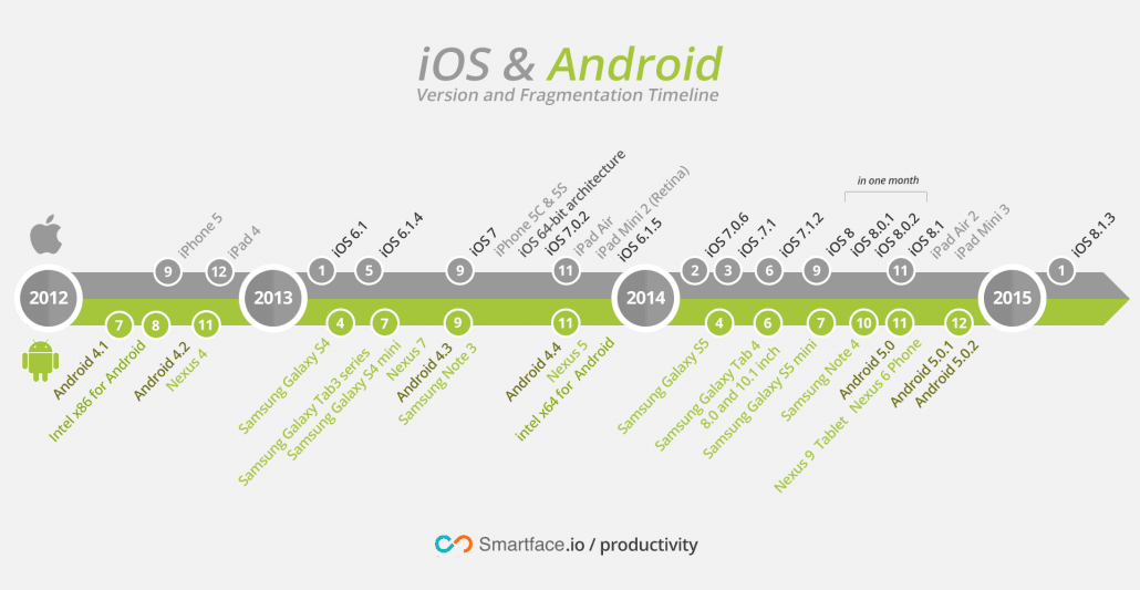 iOS and Android version and fragmentation timeline