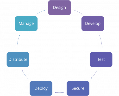 Mobile App DevOps Lifecycle